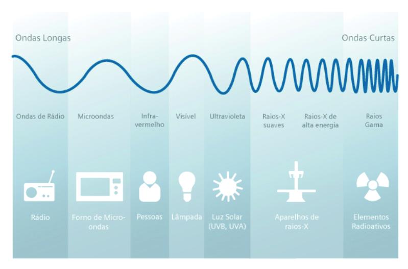 Representação que ilustra diferentes fontes de emissão de energia e seu comprimento de onda.